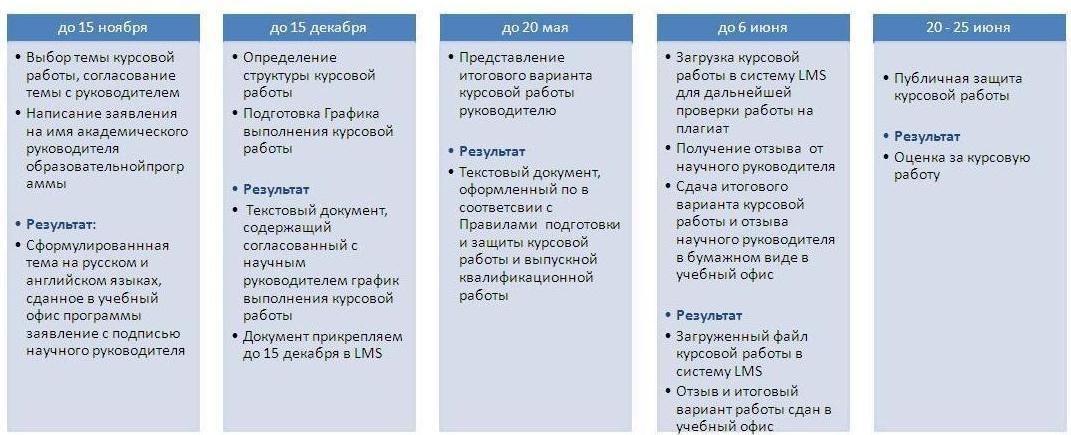 Подготовка и написание курсовых работ и магистерских диссертаций  Этапы подготовки курсовой работы 1 курс 2 КУРС Правила написания
